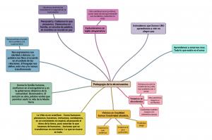 Pedagogía de la ekosinuestra